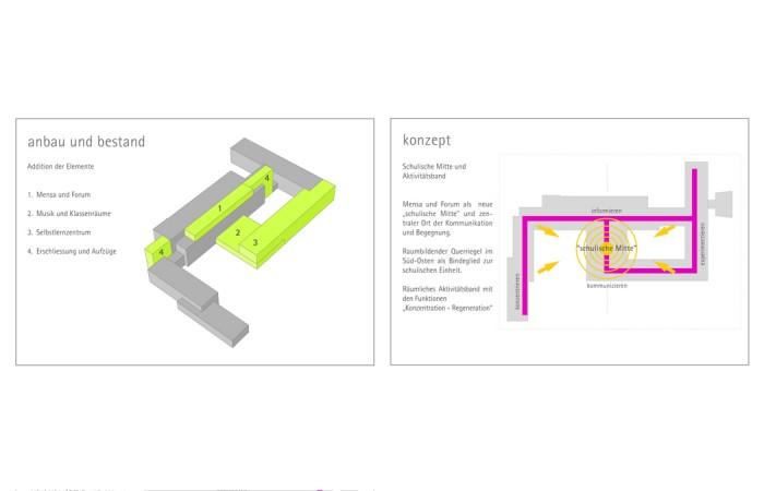sanierung_schule_ bielefeld_strothotte_architekten_konzept